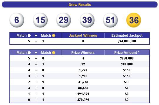 Mega Millions Draw Result 2/28/2012